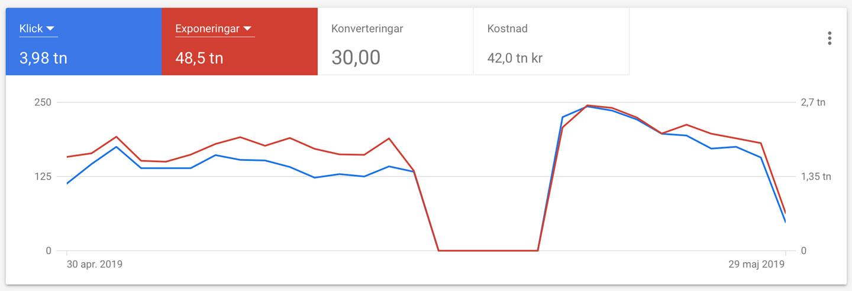 google-ads-annnonsering