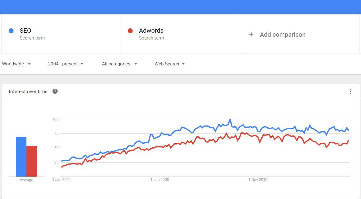 google-trender-för-sökordsanalys