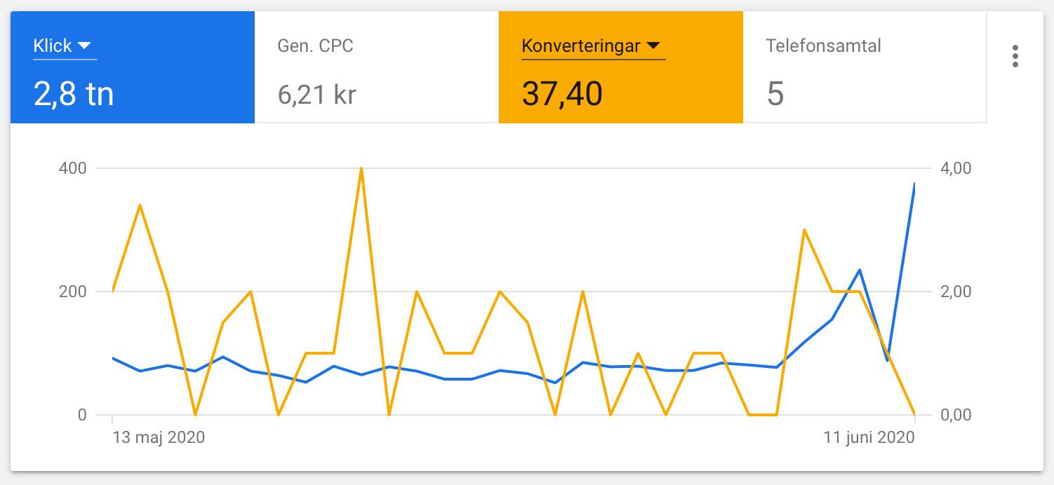 mäta-resultat-annonsera-google