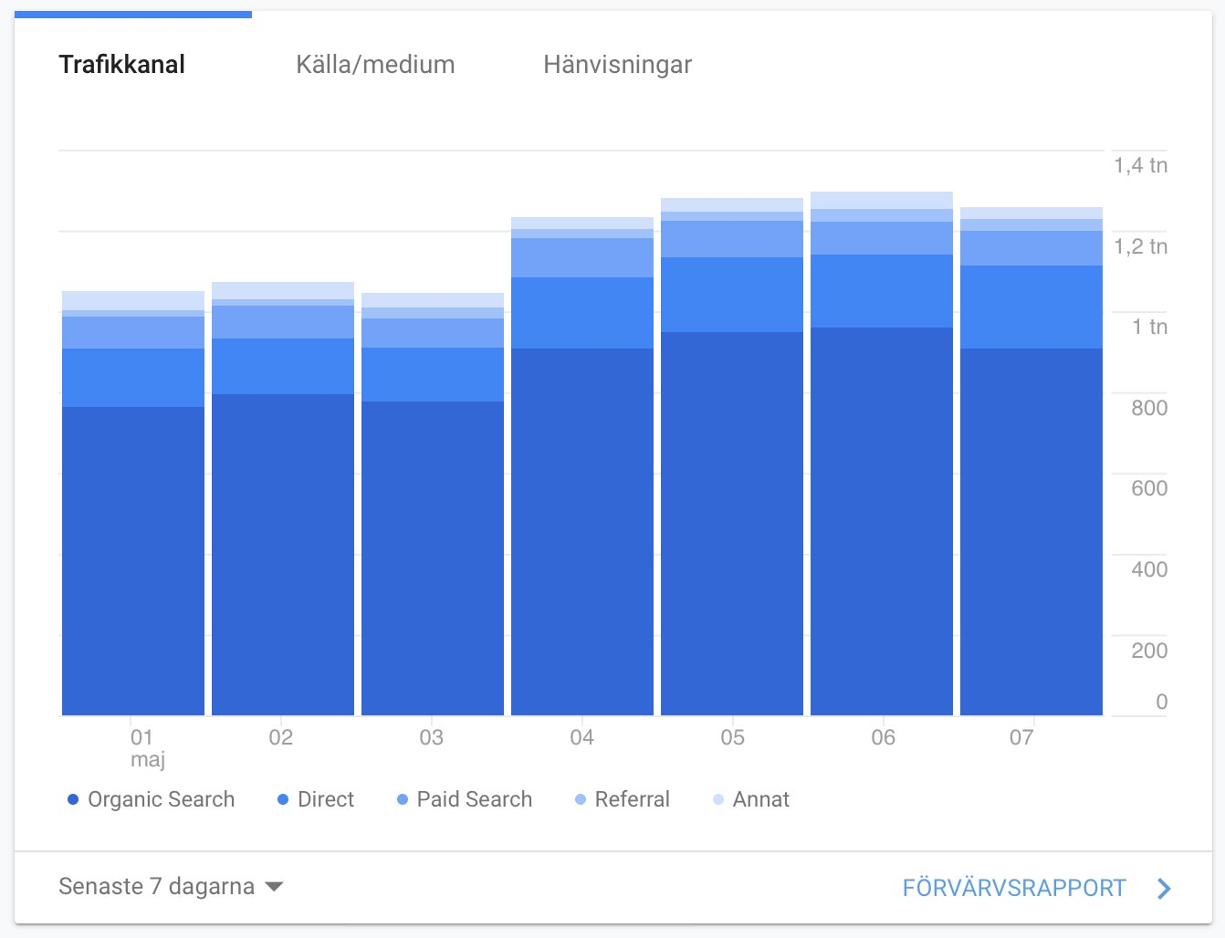 google-analytics-trafikkällor