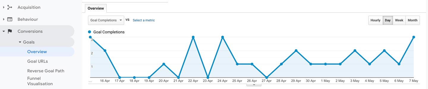 konverteringar-google-analytics