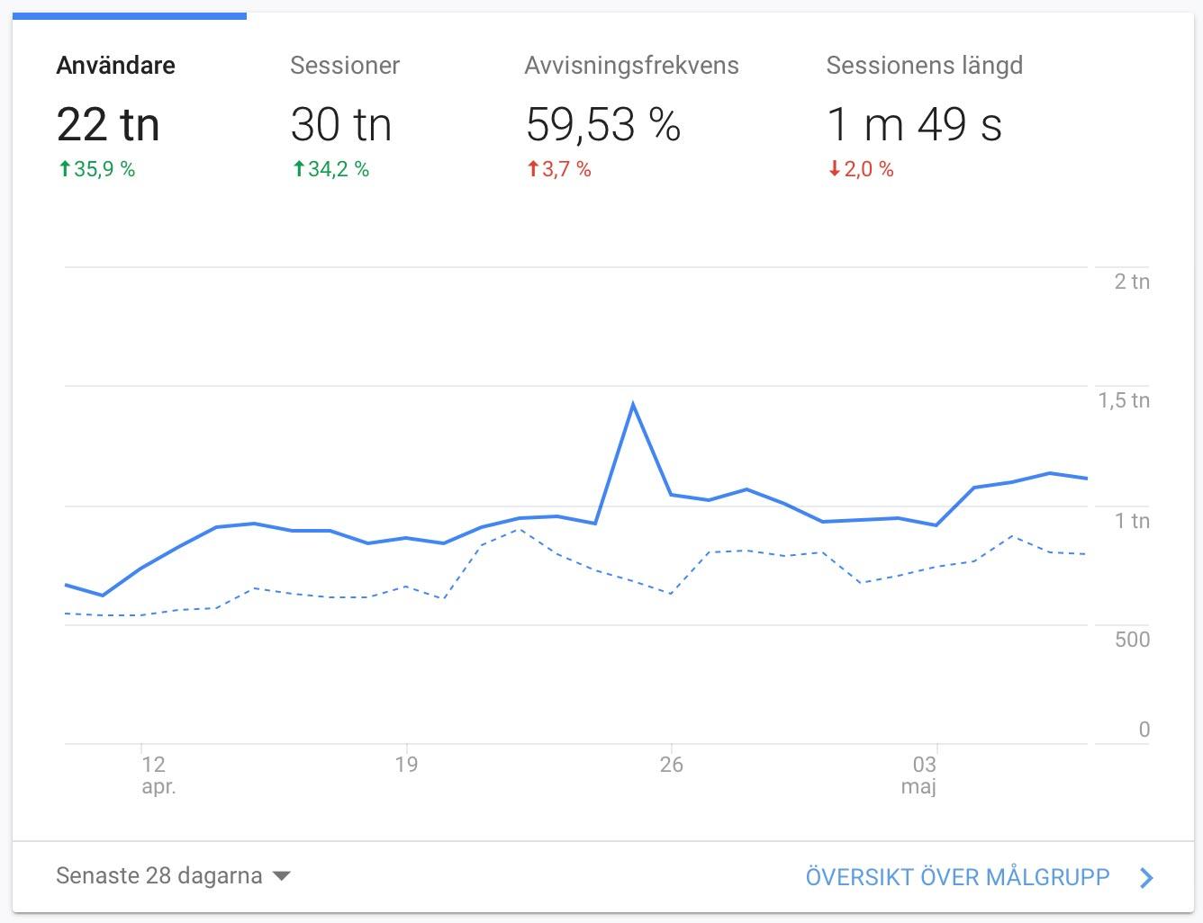 Vad är Google Analytics? Nybörjarguide 2020