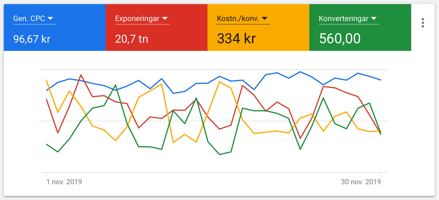 google-ads-annonsering-guide